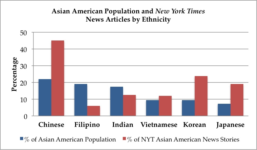 Source: U.S. Census Bureau 2010; The New York Times (http://www.nytimes.com/topic/subject/asianamericans)